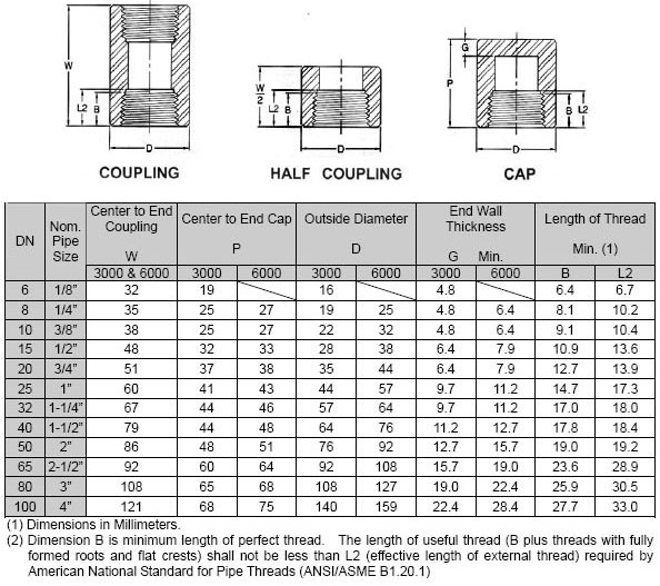 Forged Screwed-Threaded Reducing Coupling Dimensions