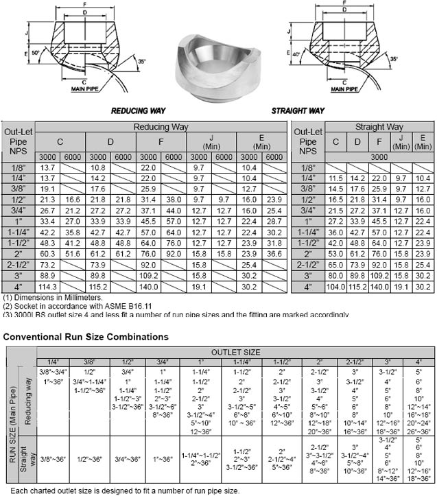 Forged Socket Weld Branch Outlet Dimensions